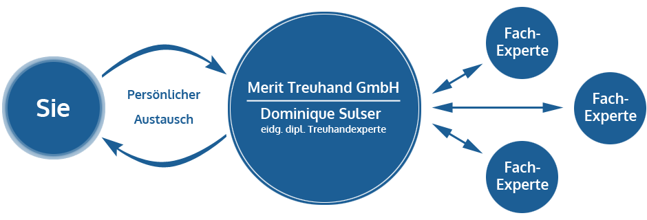 Arbeitsweise der Merit Treuhand GmbH